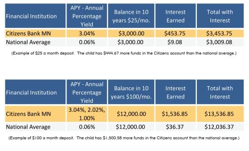 Impact on Savings